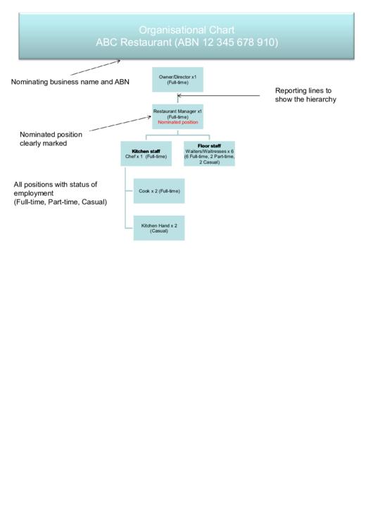 Organisational Chart Abc Restaurant Printable pdf