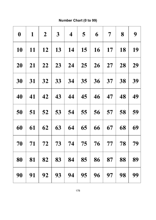 0 To 99 Number Chart Template