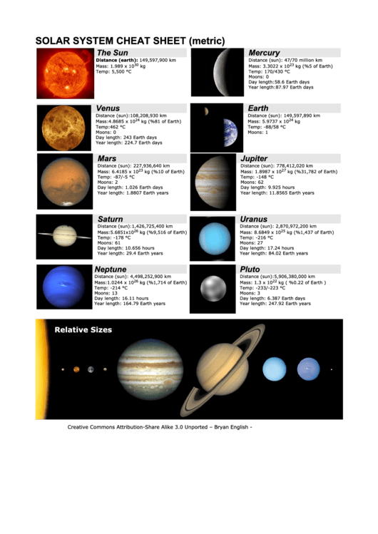 Solar System Summary Sheet