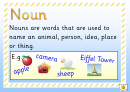 Types Of Words Classroom Poster Template
