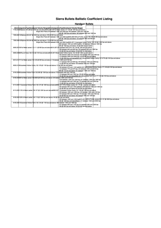Sierra Bullets Ballistic Coefficient Listing