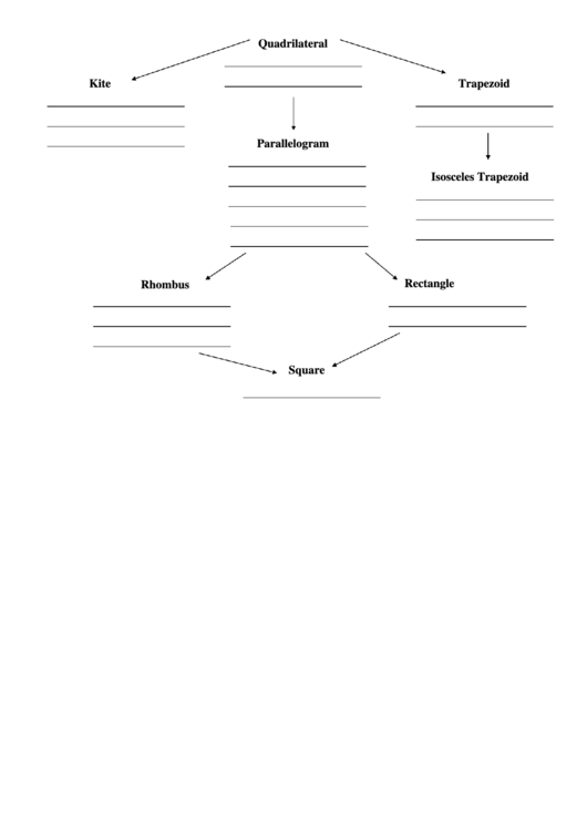Quadrilateral Flow Chart