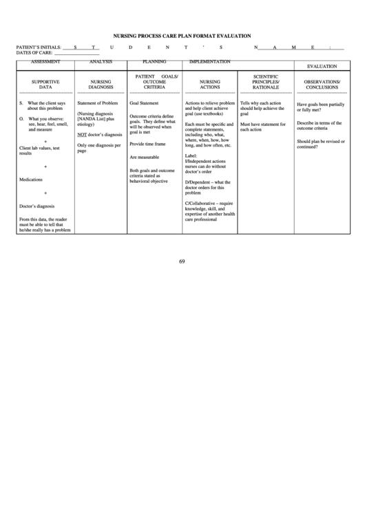 Top Nursing Care Plan Templates free to download in PDF format