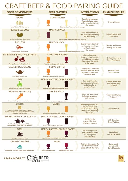 Craft Beer & Food Pairing Guide