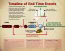 Timeline Of End Time Events