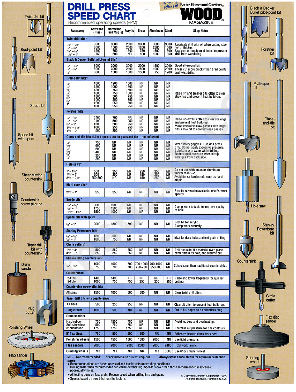 Drill Press Speed Chart printable pdf download