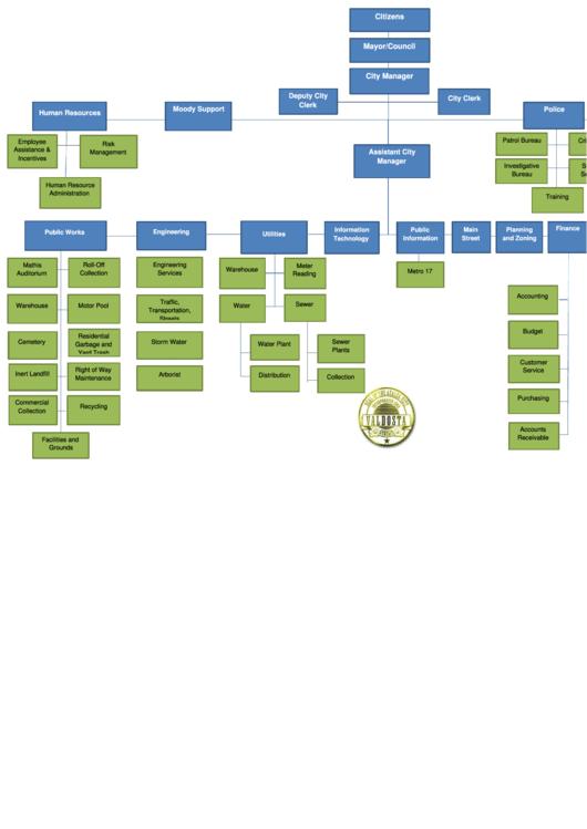 Organizational Chart printable pdf download