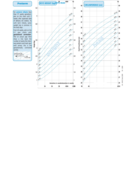Uk Who Growth Chart For Preterm Infants In Pchr (Boys