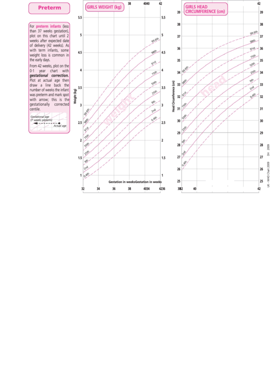 Uk Who Growth Chart For Preterm Infants In Pchr Girls Printable