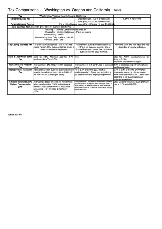 Tax Comparison Chart - Washington Vs. Oregon And California - 2012 Printable pdf