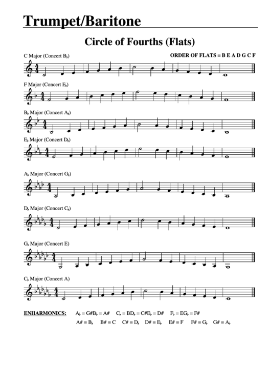 Trumpet/baritone T c  Major Scales - Circle Of Fourths (Flats