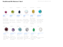 Traditional Birthstone Chart
