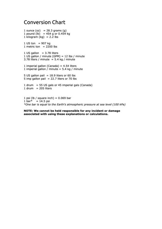 Conversion Chart printable pdf download