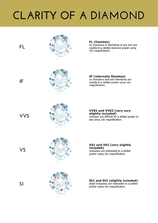 Sample Diamond Clarity Chart