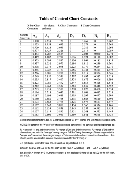 table of control chart constants printable pdf download