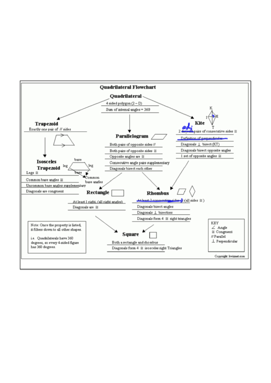 Quadrilateral Flowchart