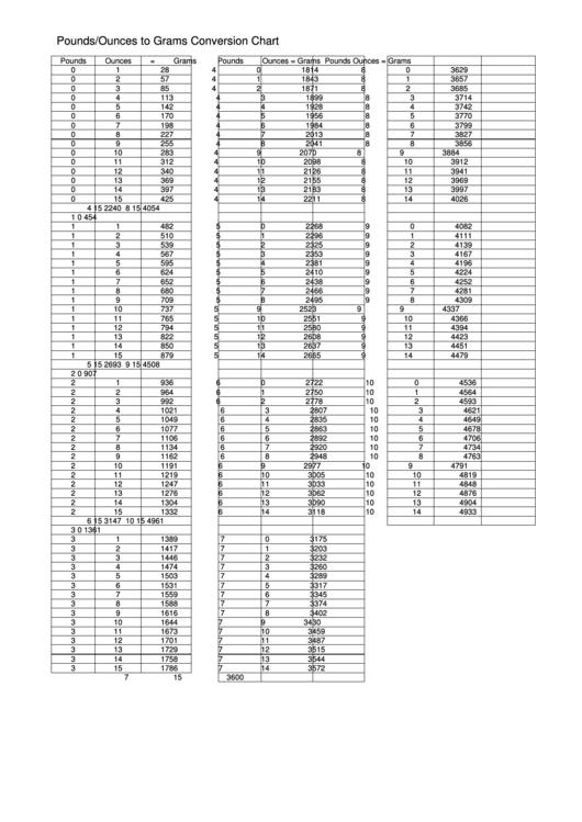 Poundsounces To Grams Conversion Chart Printable Pdf Download