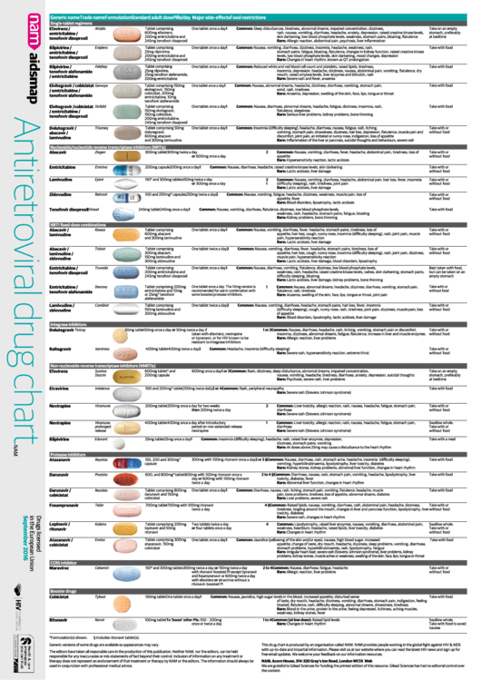 Antiretroviral Drug Chart Aidsmap Printable Pdf Download