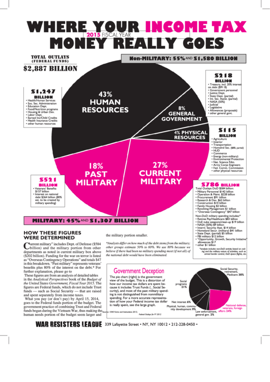 2015 Federal Budget Pie Chart Template