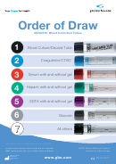 Others Venous Blood Collection English Order Of Draw Poster