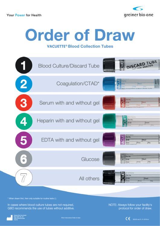 Others Venous Blood Collection English Order Of Draw Poster Printable pdf