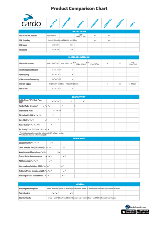 Product Comparison Chart - Cardo Systems