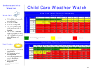 Child Care Weather Watch