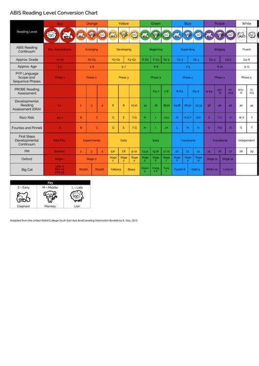 Abis Reading Level Conversion Chart