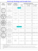 Bolt Grade Markings And Strength Chart