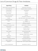 List Of Common Drugs And Their Antidotes