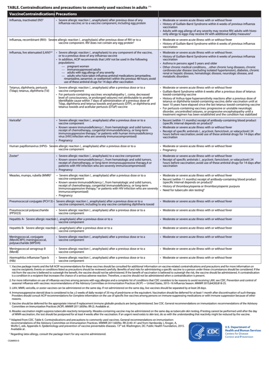Adult Combined Immunization Schedule Template