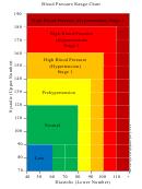 Blood Pressure Range Chart