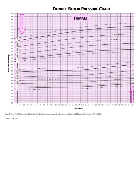 Female Dundee Blood Pressure Chart