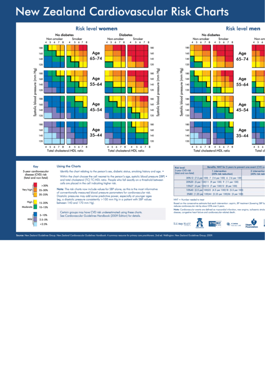 New Zealand Cardiovascular Risk Charts