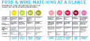 Food & Wine Matching Chart From Sparkling To Sweet