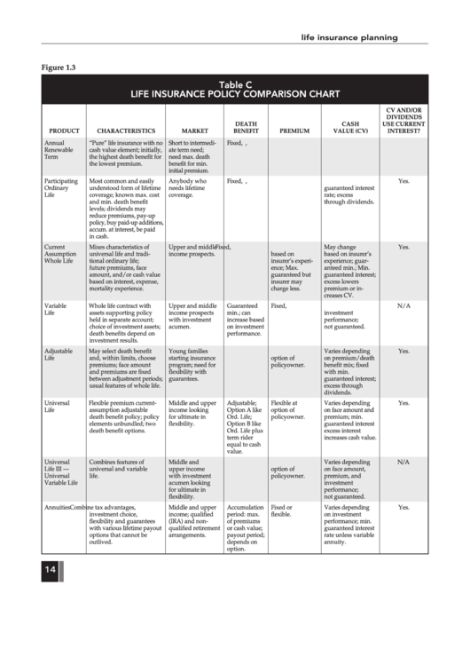 Table C Life Insurance Policy Comparison Chart - Life ...