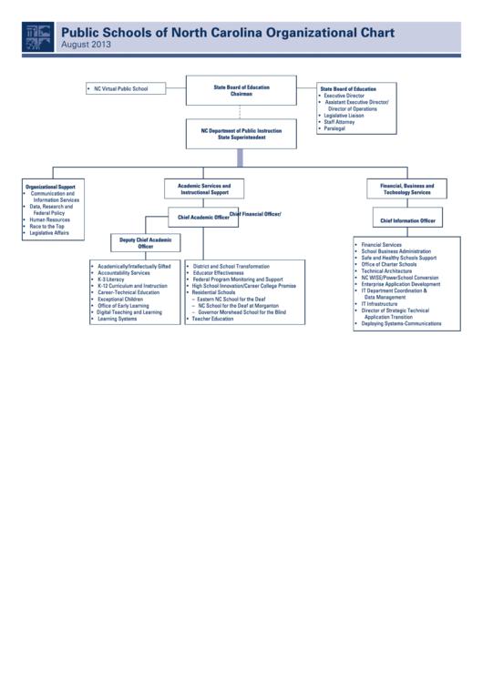 Public Schools Of North Carolina Organizational Chart