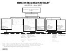 District Organization Chart - Silver Falls School District