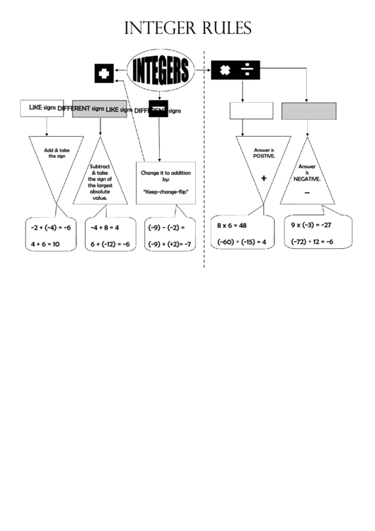 Integer Rules Chart Printable Pdf Download