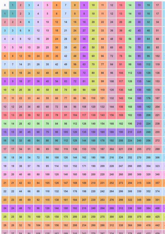 Multiplication Chart 1-40 Printable pdf