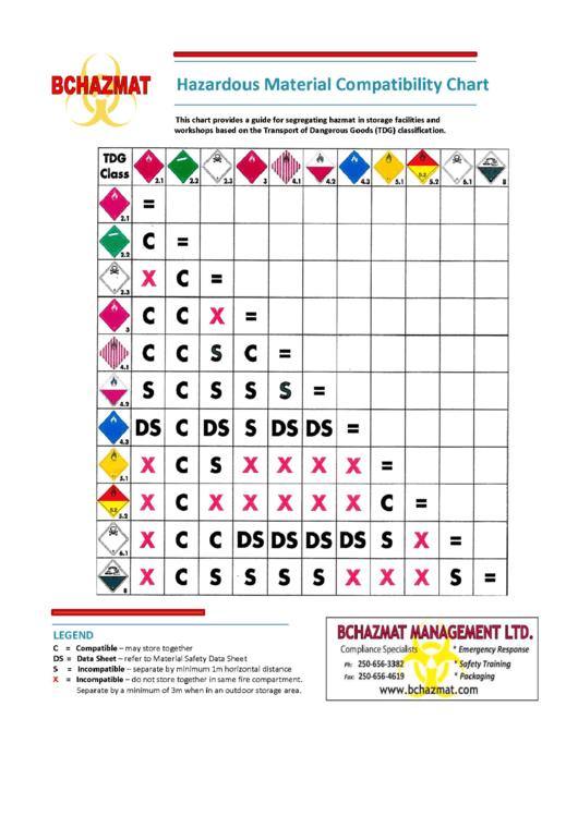 hazardous material compatibility chart