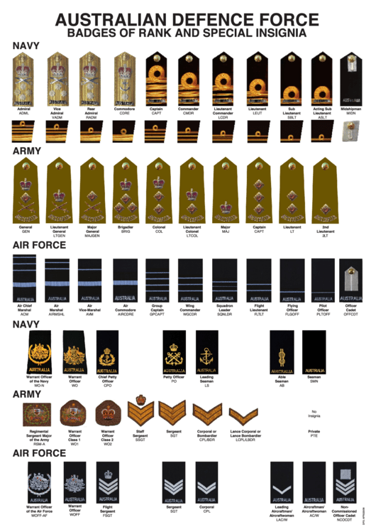 Australian Defence Force Badges Of Rank And