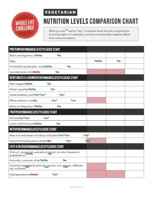 Vegetarian Nutrition Levels Comparison Chart Printable pdf
