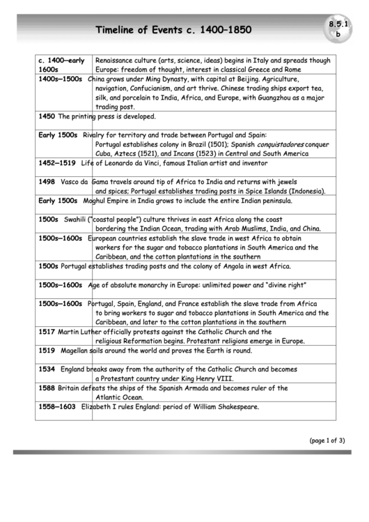 Timeline Of Events C. 1400-1850
