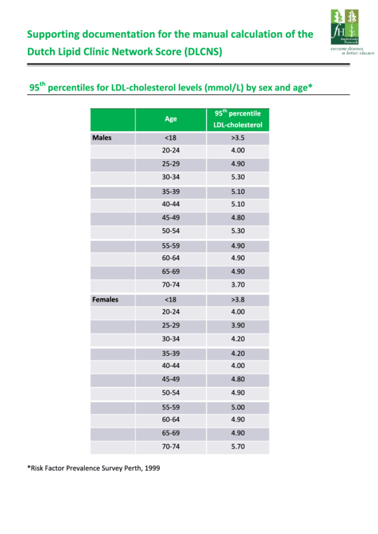 Cholesterol Levels Chart By Age Printable pdf