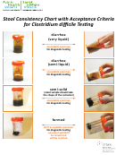 Stool Consistency Chart With Acceptance Criteria For Clostridium Difficile Testing