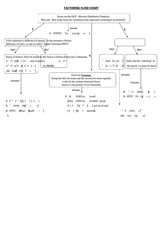 Factoring Flow Chart Printable Pdf Download