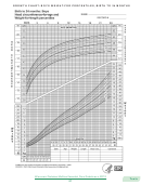 Growth Chart: Boys Weight-for-length Percentiles, Birth To 24 Months
