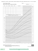 Growth Chart: Girls Body Mass Index-for-age Percentiles, 2 To 20 Years