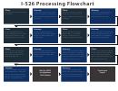 I-526 Processing Flowchart
